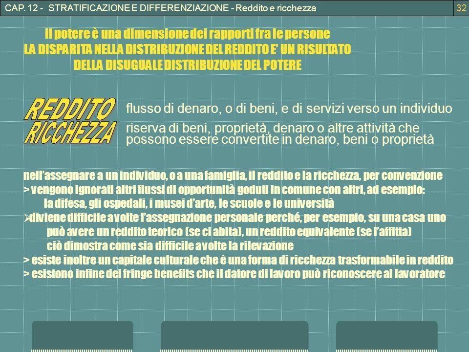 CAP. 12 - STRATIFICAZIONE E DIFFERENZIAZIONE - Reddito e ricchezza32 il potere è una dimensione dei rapporti fra le persone LA DISPARITA NELLA DISTRIB