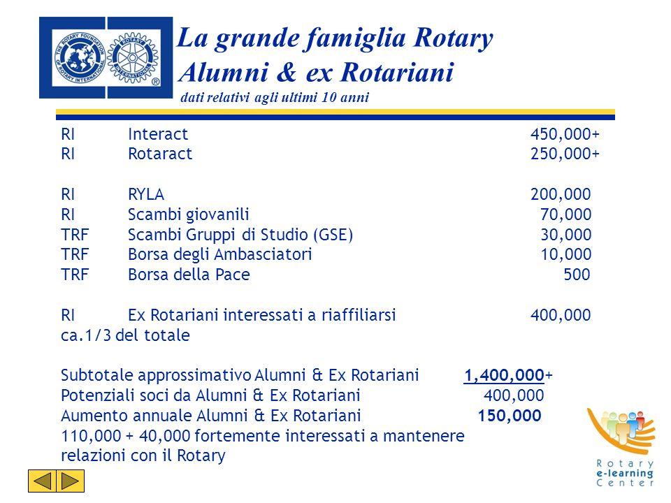 La grande famiglia Rotary Alumni & ex Rotariani dati relativi agli ultimi 10 anni RI Interact450,000+ RI Rotaract250,000+ RI RYLA 200,000 RI Scambi giovanili 70,000 TRF Scambi Gruppi di Studio (GSE) 30,000 TRF Borsa degli Ambasciatori 10,000 TRF Borsa della Pace 500 RI Ex Rotariani interessati a riaffiliarsi400,000 ca.1/3 del totale Subtotale approssimativo Alumni & Ex Rotariani 1,400,000+ Potenziali soci da Alumni & Ex Rotariani 400,000 Aumento annuale Alumni & Ex Rotariani 150,000 110,000 + 40,000 fortemente interessati a mantenere relazioni con il Rotary