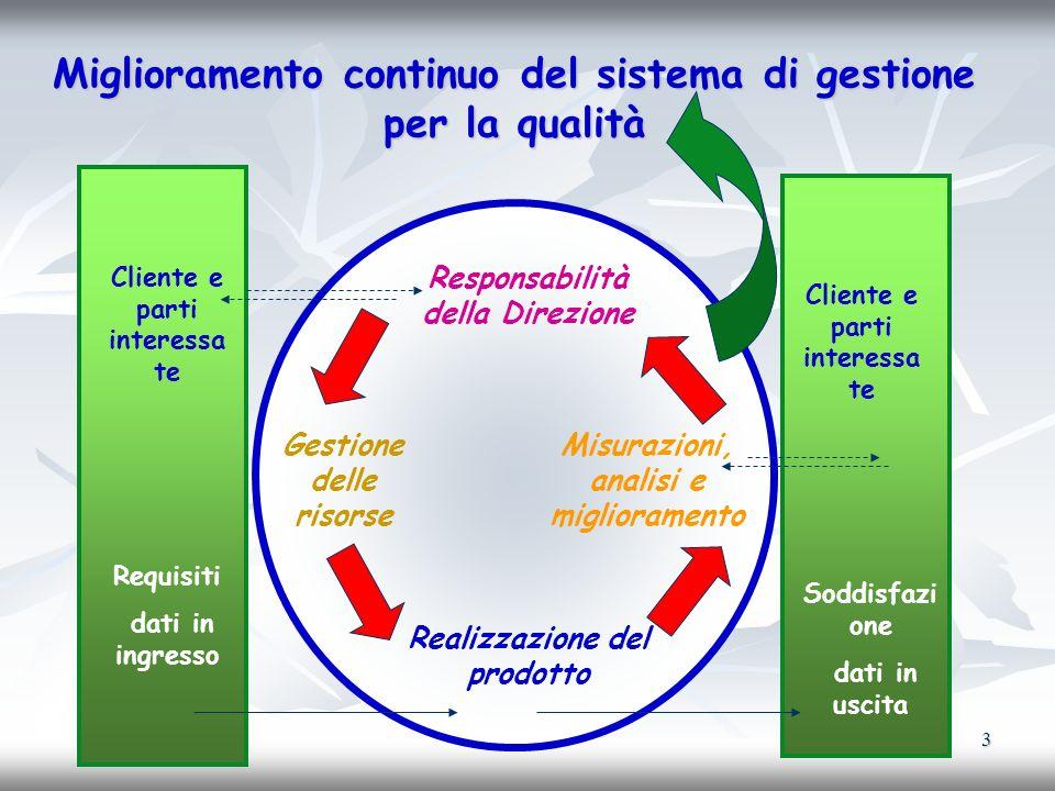 3 Miglioramento continuo del sistema di gestione per la qualità Cliente e parti interessa te Requisiti dati in ingresso Soddisfazi one dati in uscita
