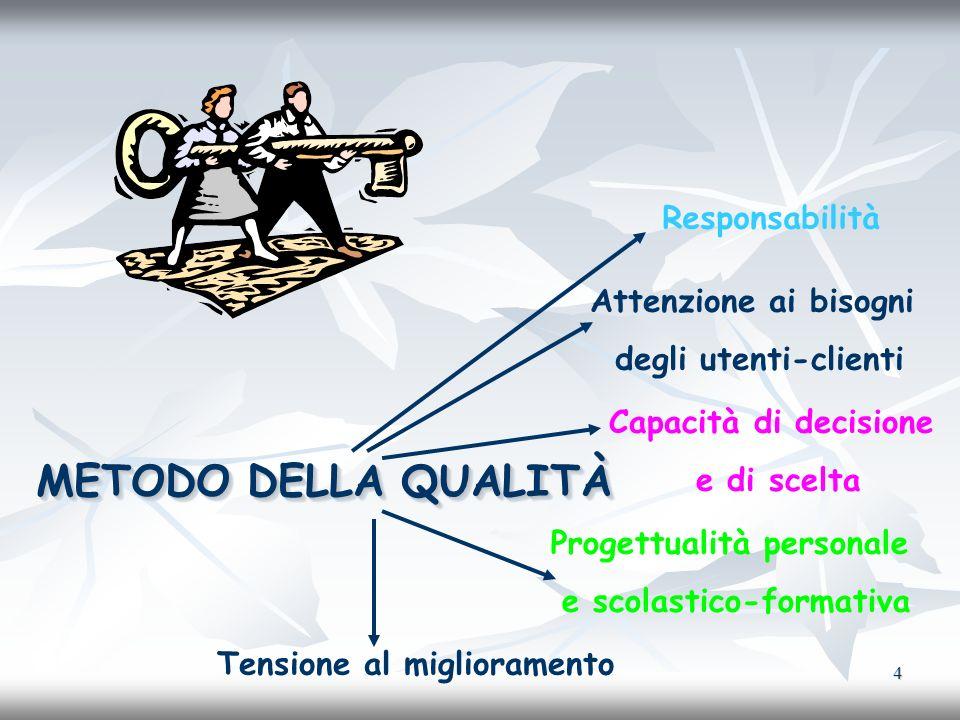 5 I NOSTRI STRUMENTI MANUALE DELLA QUALITÀ MANUALE DELLA QUALITÀ POLITICA E OBIETTIVI DELLA QUALITÀ POLITICA E OBIETTIVI DELLA QUALITÀ RIESAME RIESAME PROCEDURE PROCEDURE ISTRUZIONI DI LAVORO ISTRUZIONI DI LAVORO MODULISTICA MODULISTICA REGISTRAZIONI REGISTRAZIONI