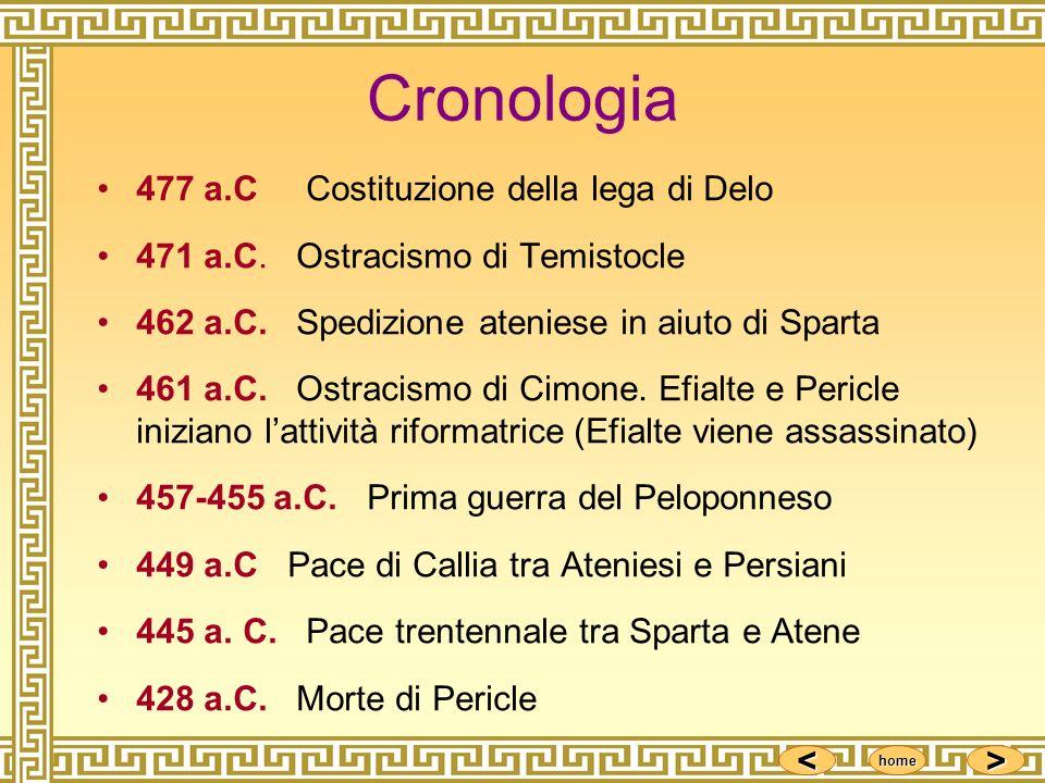 <<<< >>>> home Cronologia 477 a.C Costituzione della lega di Delo 471 a.C. Ostracismo di Temistocle 462 a.C. Spedizione ateniese in aiuto di Sparta 46