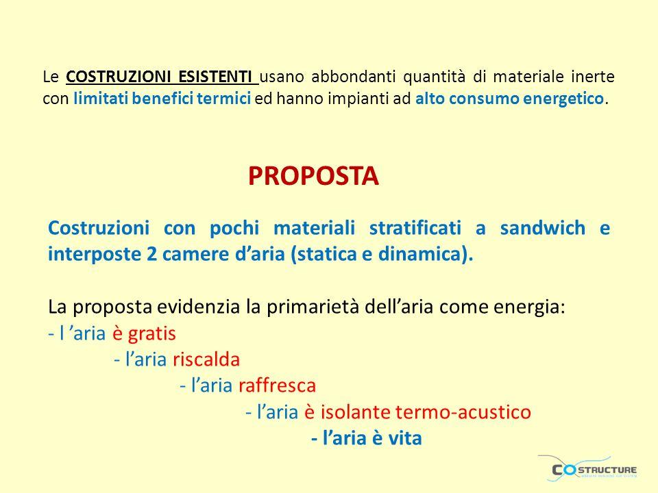 Costruzioni con pochi materiali stratificati a sandwich e interposte 2 camere daria (statica e dinamica). La proposta evidenzia la primarietà dellaria