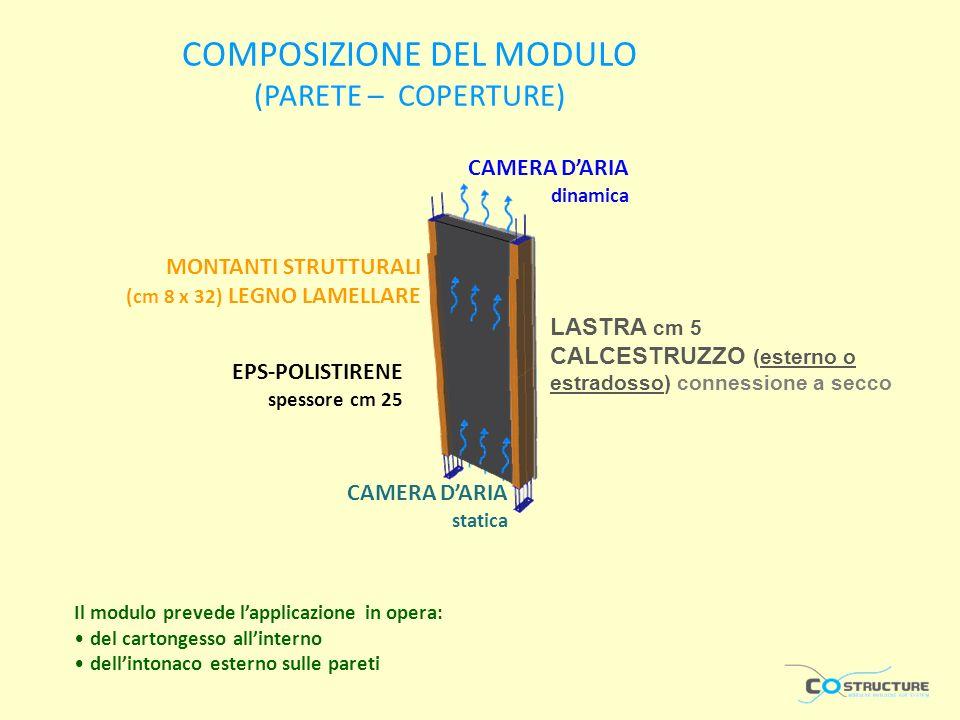 COMPOSIZIONE DEL MODULO (PARETE – COPERTURE) Il modulo prevede lapplicazione in opera: del cartongesso allinterno dellintonaco esterno sulle pareti MONTANTI STRUTTURALI (cm 8 x 32) LEGNO LAMELLARE LASTRA cm 5 CALCESTRUZZO (esterno o estradosso) connessione a secco CAMERA DARIA dinamica EPS-POLISTIRENE spessore cm 25 CAMERA DARIA statica