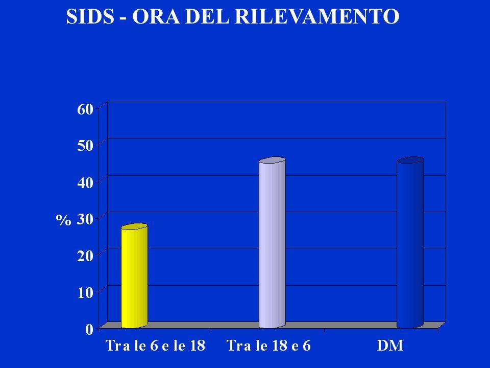 SIDS - ORA DEL RILEVAMENTO