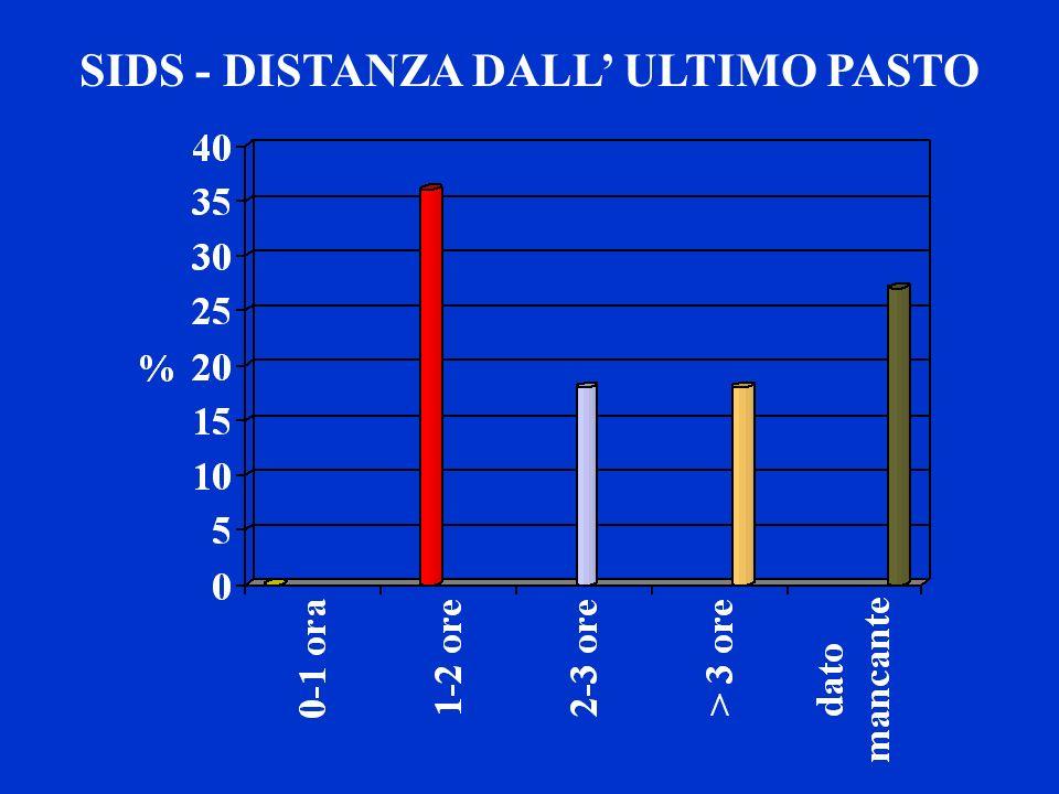 SIDS - DISTANZA DALL ULTIMO PASTO