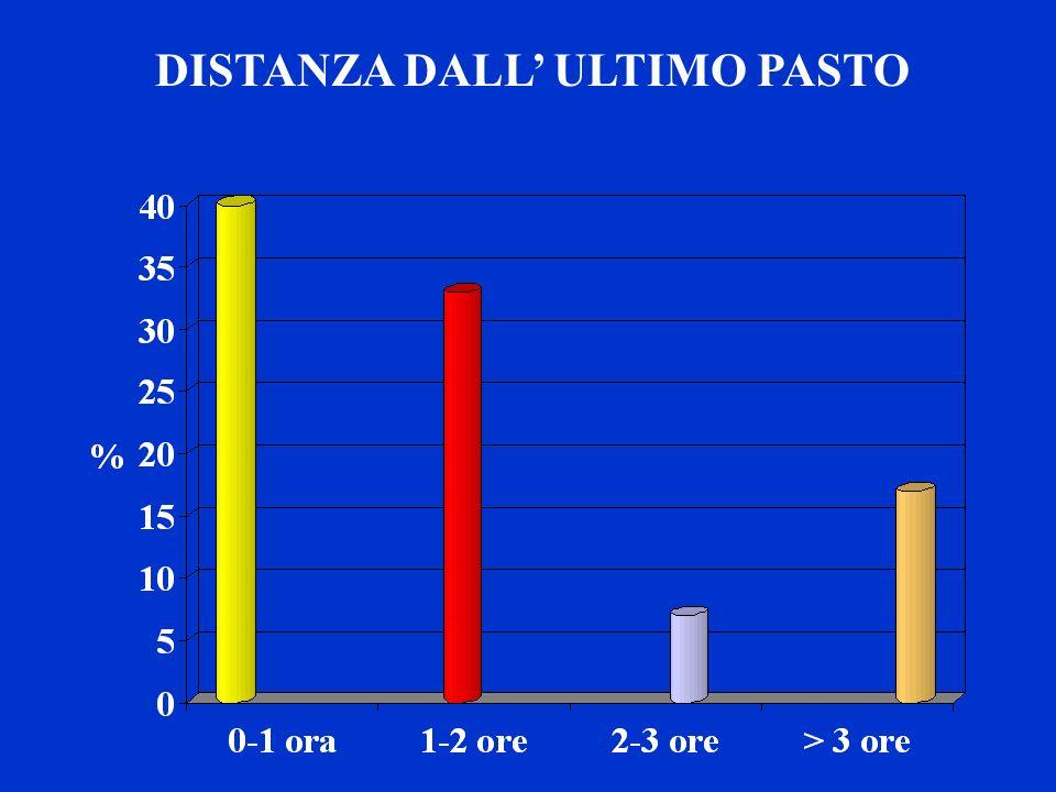 DISTANZA DALL ULTIMO PASTO