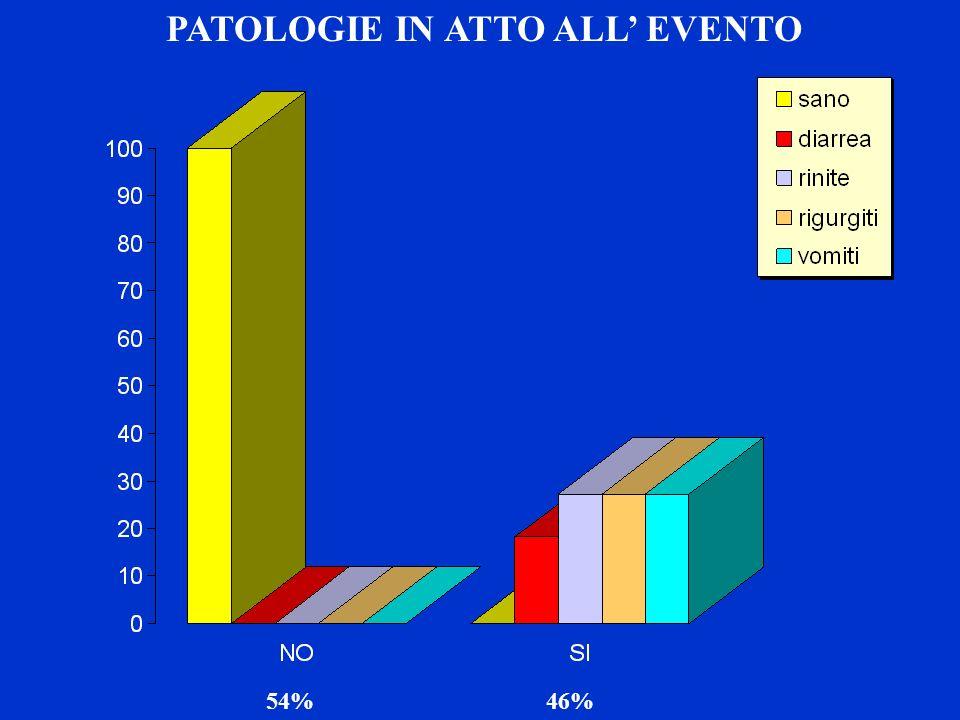 DESCRIZIONE DELLEVENTO DI ALTE PATOLOGIE IN ATTO ALL EVENTO 54%46%