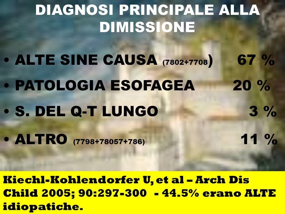 DIAGNOSI PRINCIPALE ALLA DIMISSIONE ALTE SINE CAUSA (7802+7708 ) 67 % PATOLOGIA ESOFAGEA 20 % S. DEL Q-T LUNGO 3 % ALTRO (7798+78057+786) 11 % Kiechl-