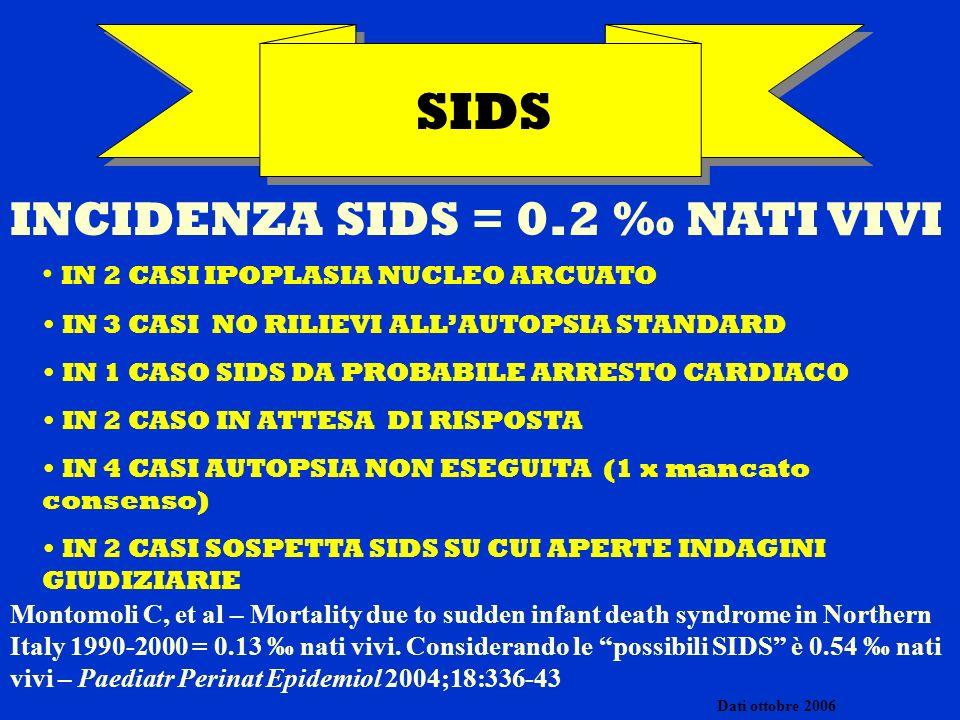 SIUD PR 1.1.03-12.5.06 (22/2533 parti = 2.61) PARAMETRODATI E.G.