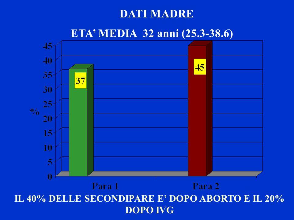 DATI MADRE ETA MEDIA 31 anni (20.3-40.1) IL 43% DELLE SECONDIPARE ED IL 14% DELLE PARA 3 E DOPO ABORTO