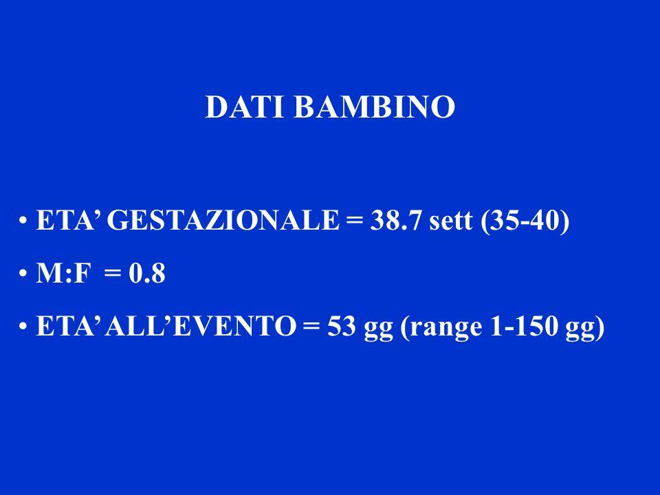 DATI BAMBINO ETA GESTAZIONALE = 38.7 sett (35-40) M:F = 0.8 ETA ALLEVENTO = 53 gg (range 1-150 gg)