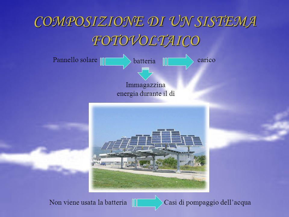 COMPOSIZIONE DI UN SISTEMA FOTOVOLTAICO Immagazzina energia durante il dì carico batteria Pannello solare Non viene usata la batteriaCasi di pompaggio