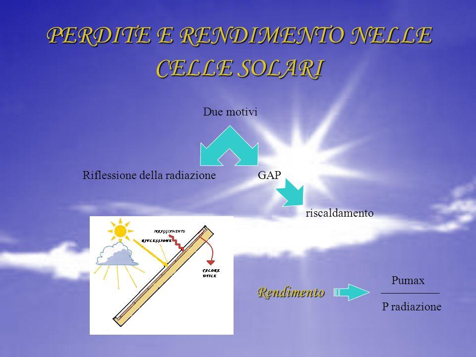 PERDITE E RENDIMENTO NELLE CELLE SOLARI Due motivi GAPRiflessione della radiazione riscaldamento Rendimento Pumax P radiazione