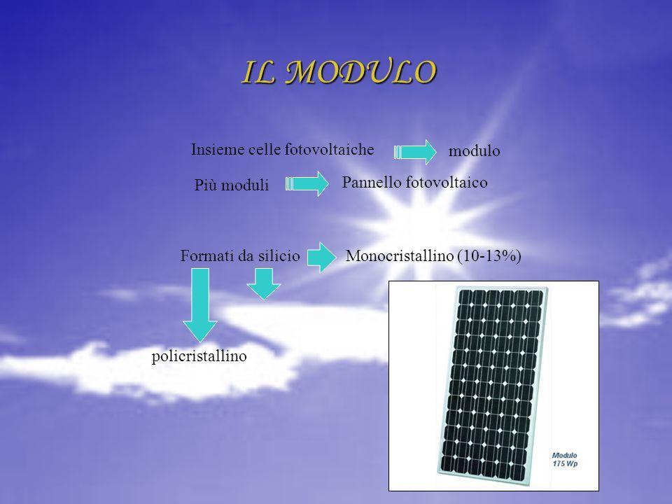 IL MODULO modulo Insieme celle fotovoltaiche Più moduli Pannello fotovoltaico policristallino amorfo Formati da silicioMonocristallino (10-13%)