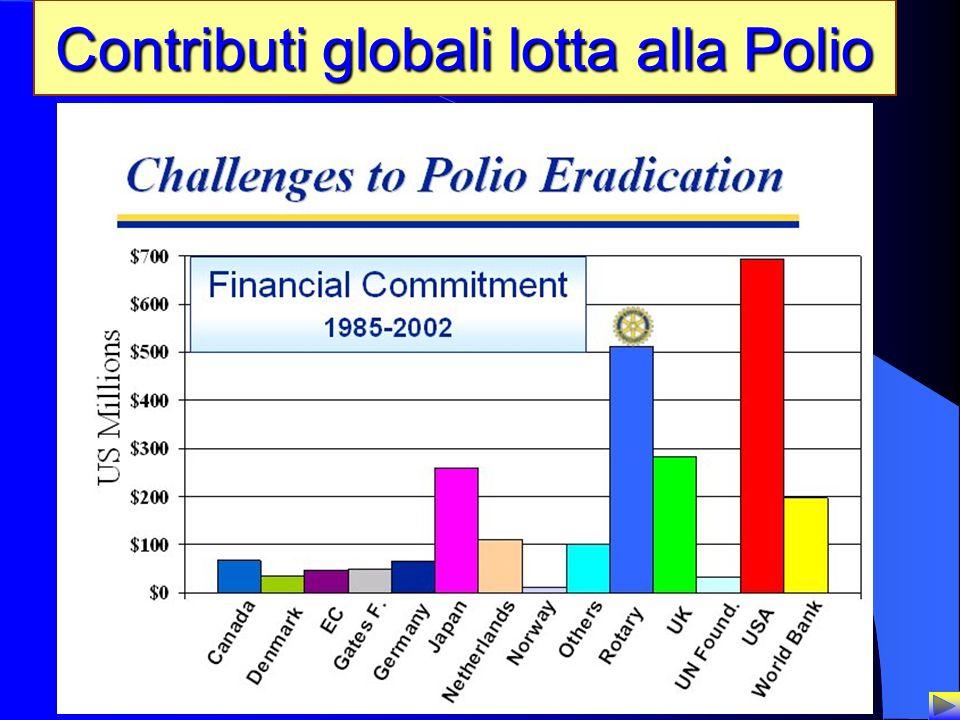 14 Contributi globali lotta alla Polio