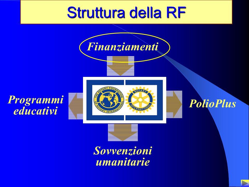 24 Struttura della RF Programmi educativi PolioPlus Sovvenzioni umanitarie Finanziamenti