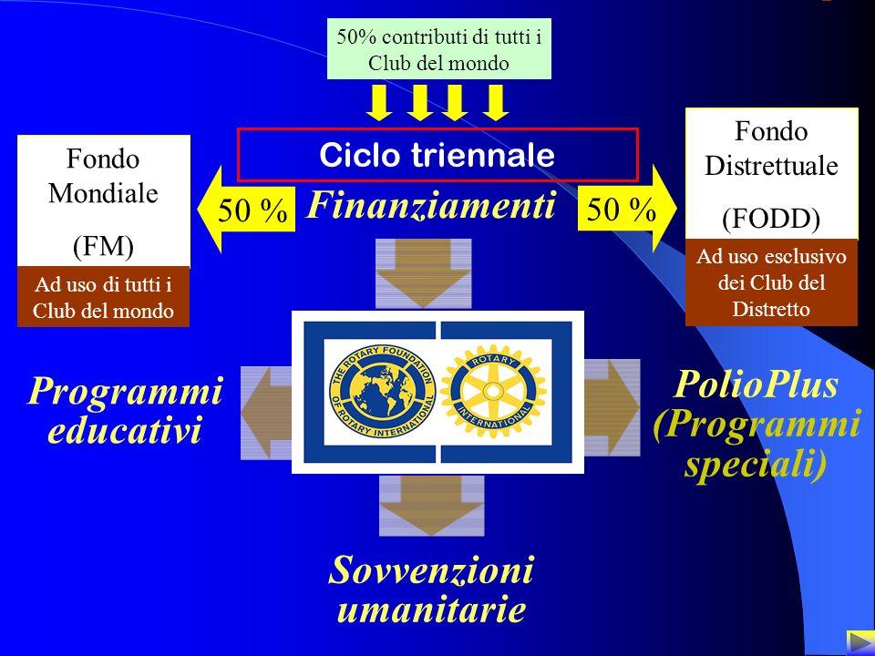 9 Programmi educativi PolioPlus (Programmi speciali) Sovvenzioni umanitarie Finanziamenti Fondo Distrettuale (FODD) 50 % Fondo Mondiale (FM) 50 % Ad u