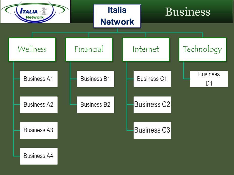Italia Network Wellness Business A1 Business A2 Business A3 Business A4 Financial Business B1 Business B2 Internet Business C1 Business C2 Business C3