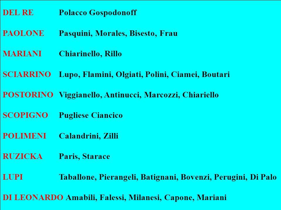 DEL RE Polacco Gospodonoff PAOLONE Pasquini, Morales, Bisesto, Frau MARIANI Chiarinello, Rillo SCIARRINO Lupo, Flamini, Olgiati, Polini, Ciamei, Bouta