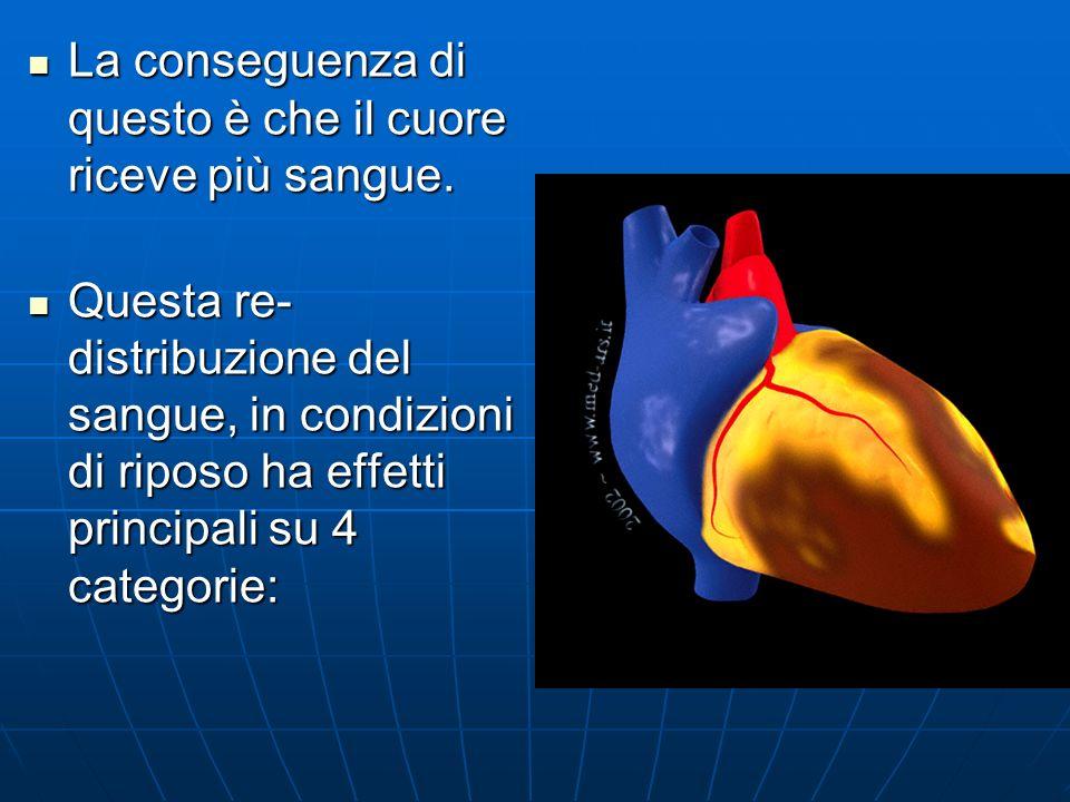 La conseguenza di questo è che il cuore riceve più sangue. La conseguenza di questo è che il cuore riceve più sangue. Questa re- distribuzione del san