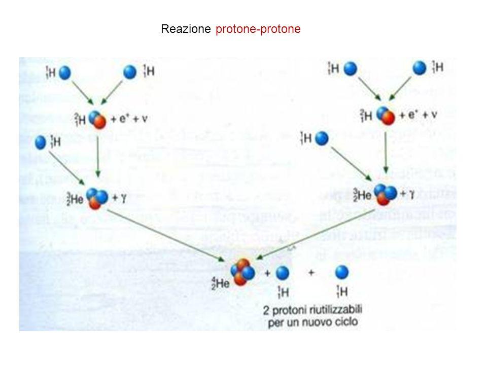 Il nòcciolo residuale Se il nòcciolo rimasto è minore di 1,44 masse solari (limite di Chandrasekar) si trasforma in nana bianca.
