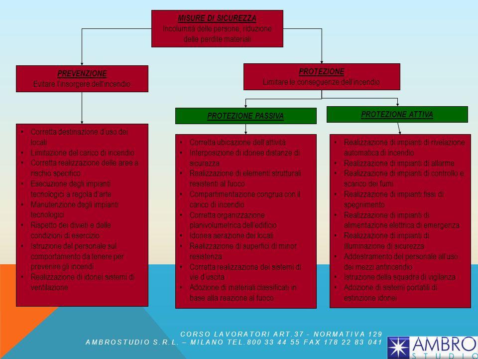 CORSO LAVORATORI ART.37 - NORMATIVA 129 AMBROSTUDIO S.R.L. – MILANO TEL.800 33 44 55 FAX 178 22 83 041 Con l'entrata in vigore del Regolamento (CE) n°