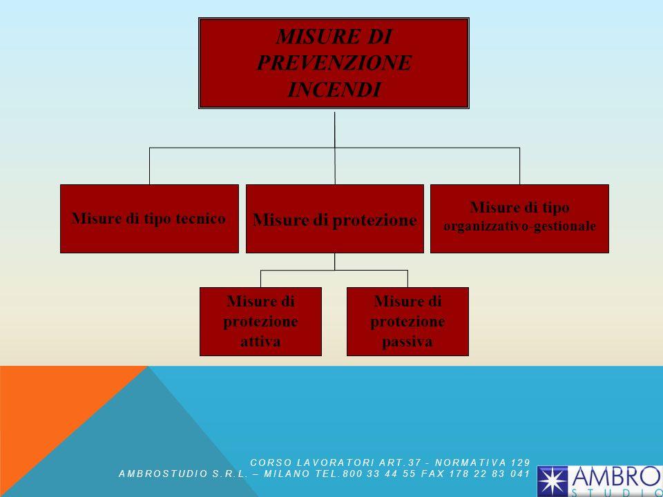 Rischio d'incendio inaccettabile probabilità di accadimento medio alta o elevata magnitudo notevole o ingente Controllo del rischio misure di prevenzi