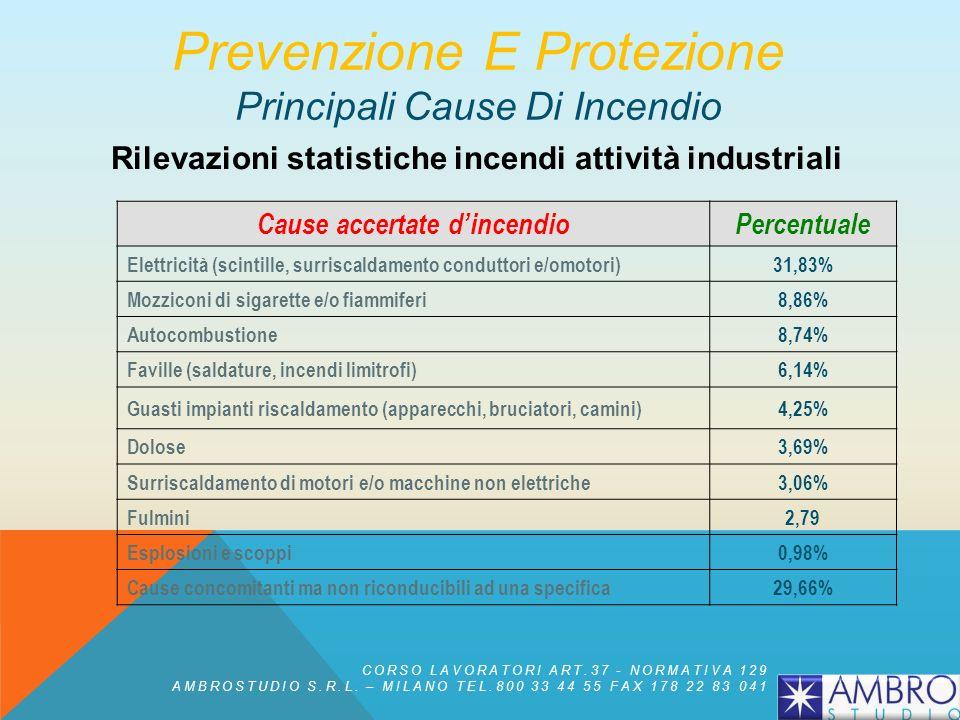 Prevenzione E Protezione Principali Cause Di Incendio Rilevazioni statistiche incendi attività industriali Cause accertate dincendioPercentuale Elettricità (scintille, surriscaldamento conduttori e/omotori)31,83% Mozziconi di sigarette e/o fiammiferi8,86% Autocombustione8,74% Faville (saldature, incendi limitrofi)6,14% Guasti impianti riscaldamento (apparecchi, bruciatori, camini)4,25% Dolose3,69% Surriscaldamento di motori e/o macchine non elettriche3,06% Fulmini2,79 Esplosioni e scoppi0,98% Cause concomitanti ma non riconducibili ad una specifica29,66% CORSO LAVORATORI ART.37 - NORMATIVA 129 AMBROSTUDIO S.R.L.