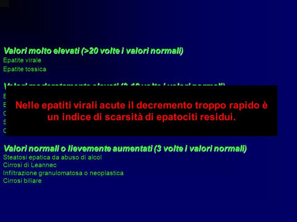 Valori molto elevati (>20 volte i valori normali) Epatite virale Epatite tossica Valori moderatamente elevati (3-10 volte i valori normali) Epatite ne