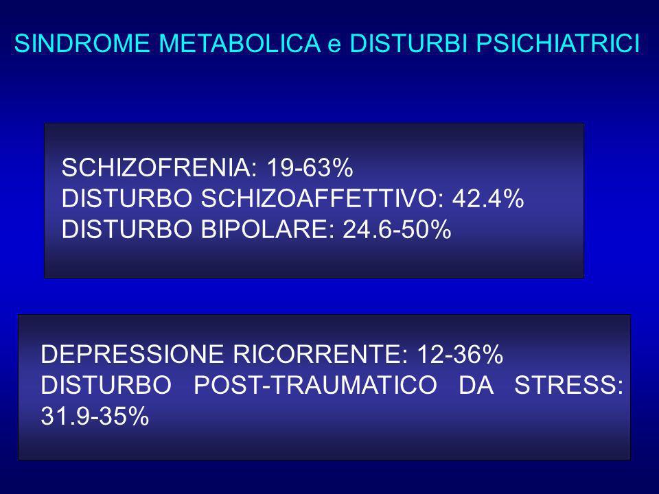 SINDROME METABOLICA e DISTURBI PSICHIATRICI SCHIZOFRENIA: 19-63% DISTURBO SCHIZOAFFETTIVO: 42.4% DISTURBO BIPOLARE: 24.6-50% DEPRESSIONE RICORRENTE: 12-36% DISTURBO POST-TRAUMATICO DA STRESS: 31.9-35%