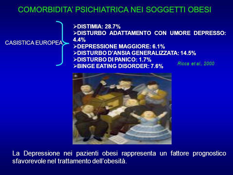 COMORBIDITA PSICHIATRICA NEI SOGGETTI OBESI CASISTICA EUROPEA DISTIMIA: 28.7% DISTURBO ADATTAMENTO CON UMORE DEPRESSO: 4.4% DEPRESSIONE MAGGIORE: 6.1% DISTURBO DANSIA GENERALIZZATA: 14.5% DISTURBO DI PANICO: 1.7% BINGE EATING DISORDER: 7.6% Ricca et al., 2000 La Depressione nei pazienti obesi rappresenta un fattore prognostico sfavorevole nel trattamento dellobesità.