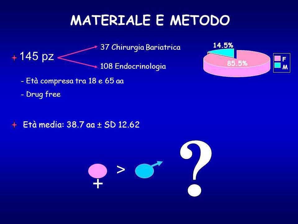 145 pz 37 Chirurgia Bariatrica 108 Endocrinologia Età media: 38.7 aa ± SD 12.62 85.5% 14.5% MATERIALE E METODO - Età compresa tra 18 e 65 aa - Drug free F M + > 85.5%
