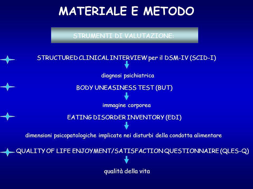 MATERIALE E METODO STRUCTURED CLINICAL INTERVIEW per il DSM-IV (SCID-I) BODY UNEASINESS TEST (BUT) EATING DISORDER INVENTORY (EDI) qualità della vita QUALITY OF LIFE ENJOYMENT/SATISFACTION QUESTIONNAIRE (QLES-Q) STRUMENTI DI VALUTAZIONE : dimensioni psicopatologiche implicate nei disturbi della condotta alimentare immagine corporea diagnosi psichiatrica