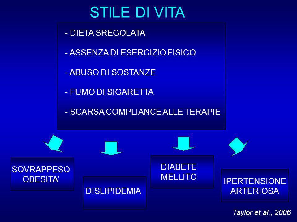 STILE DI VITA - DIETA SREGOLATA - ASSENZA DI ESERCIZIO FISICO - ABUSO DI SOSTANZE - FUMO DI SIGARETTA - SCARSA COMPLIANCE ALLE TERAPIE SOVRAPPESO OBESITA DISLIPIDEMIA DIABETE MELLITO IPERTENSIONE ARTERIOSA Taylor et al., 2006