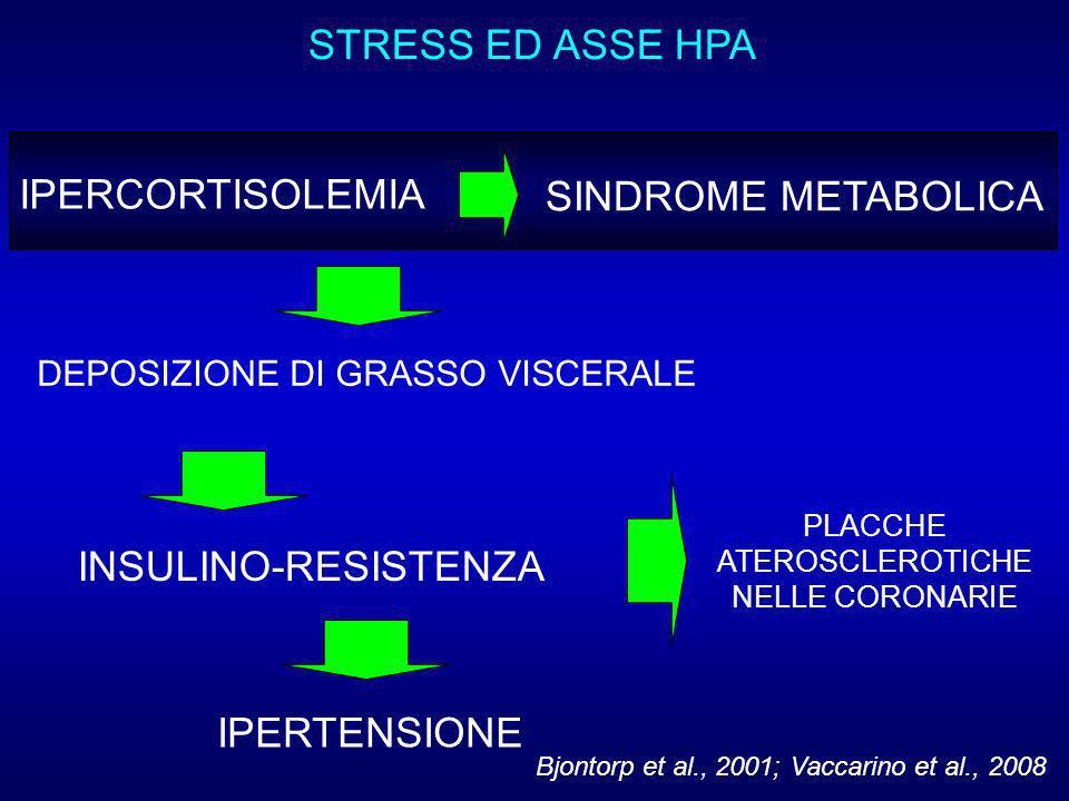 STRESS ED ASSE HPA IPERCORTISOLEMIA INSULINO-RESISTENZA SINDROME METABOLICA PLACCHE ATEROSCLEROTICHE NELLE CORONARIE Bjontorp et al., 2001; Vaccarino et al., 2008 DEPOSIZIONE DI GRASSO VISCERALE IPERTENSIONE