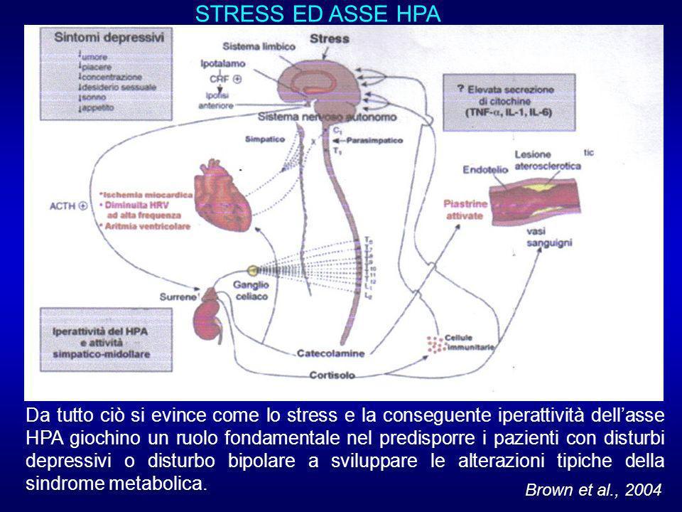 STRESS ED ASSE HPA Da tutto ciò si evince come lo stress e la conseguente iperattività dellasse HPA giochino un ruolo fondamentale nel predisporre i pazienti con disturbi depressivi o disturbo bipolare a sviluppare le alterazioni tipiche della sindrome metabolica.