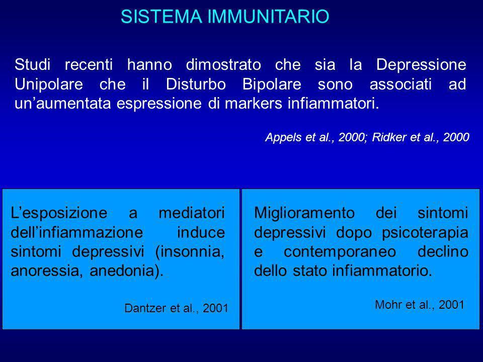 SISTEMA IMMUNITARIO Studi recenti hanno dimostrato che sia la Depressione Unipolare che il Disturbo Bipolare sono associati ad unaumentata espressione di markers infiammatori.