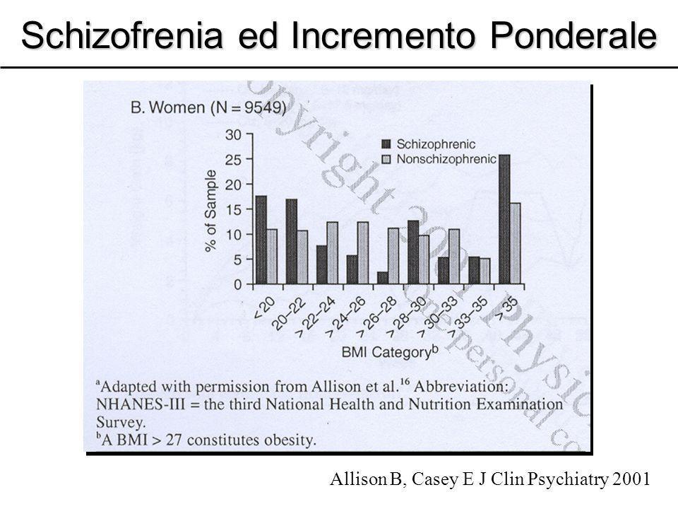 Schizofrenia ed Incremento Ponderale Allison B, Casey E J Clin Psychiatry 2001