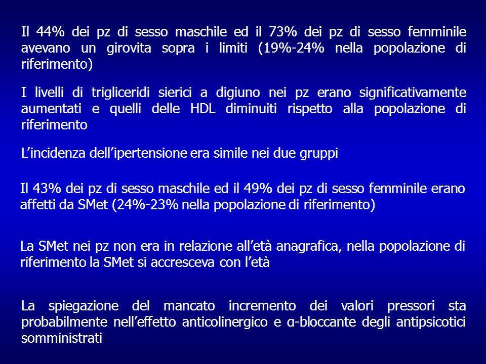 Il 43% dei pz di sesso maschile ed il 49% dei pz di sesso femminile erano affetti da SMet (24%-23% nella popolazione di riferimento) La SMet nei pz non era in relazione alletà anagrafica, nella popolazione di riferimento la SMet si accresceva con letà La spiegazione del mancato incremento dei valori pressori sta probabilmente nelleffetto anticolinergico e α-bloccante degli antipsicotici somministrati Il 44% dei pz di sesso maschile ed il 73% dei pz di sesso femminile avevano un girovita sopra i limiti (19%-24% nella popolazione di riferimento) I livelli di trigliceridi sierici a digiuno nei pz erano significativamente aumentati e quelli delle HDL diminuiti rispetto alla popolazione di riferimento Lincidenza dellipertensione era simile nei due gruppi