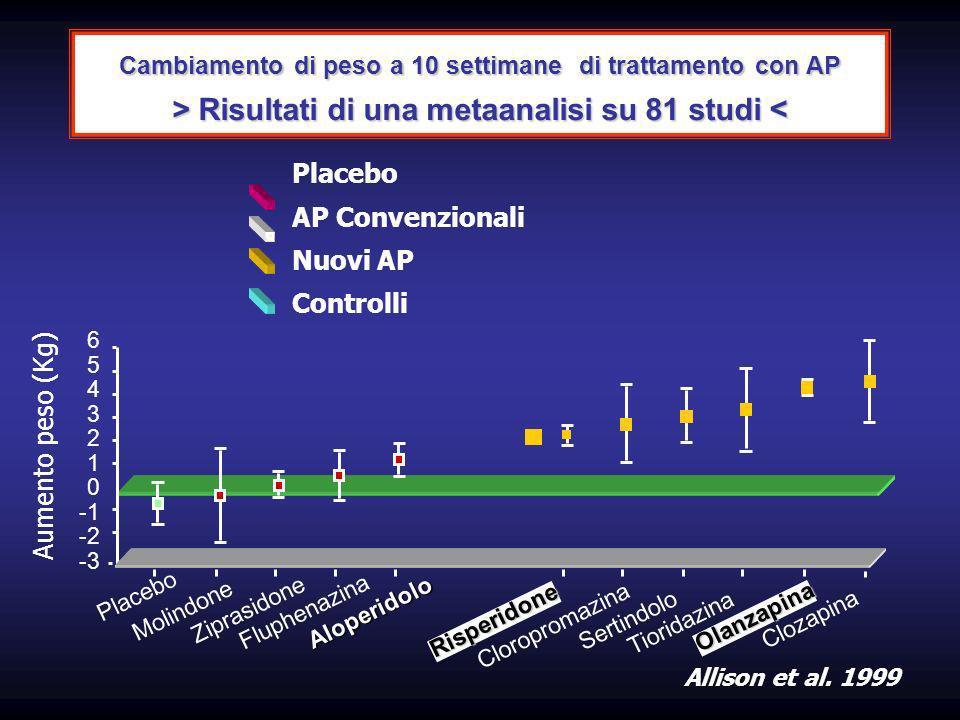Cambiamento di peso a 10 settimane di trattamento con AP > Risultati di una metaanalisi su 81 studi Risultati di una metaanalisi su 81 studi < Placebo AP Convenzionali Nuovi AP Controlli 6 5 4 3 2 1 0 -2 -3 Molindone Ziprasidone Fluphenazina Aloperidolo Risperidone Cloropromazina Sertindolo Tioridazina Olanzapina Clozapina Allison et al.