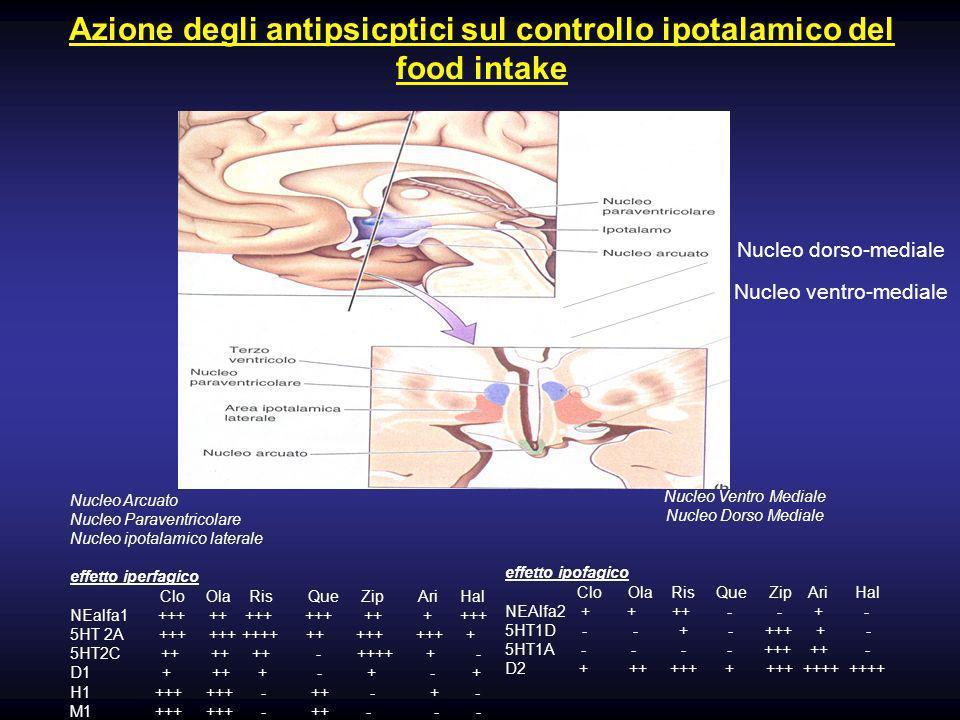 Nucleo Ventro Mediale Nucleo Dorso Mediale effetto ipofagico Clo Ola Ris Que Zip Ari Hal NEAlfa2 + + ++ - - + - 5HT1D - - + - +++ + - 5HT1A - - - - +++ ++ - D2 + ++ +++ + +++ ++++ ++++ Azione degli antipsicptici sul controllo ipotalamico del food intake Nucleo Arcuato Nucleo Paraventricolare Nucleo ipotalamico laterale effetto iperfagico Clo Ola Ris Que Zip Ari Hal NEalfa1 +++ ++ +++ +++ ++ + +++ 5HT 2A +++ +++ ++++ ++ +++ +++ + 5HT2C ++ ++ ++ - ++++ + - D1 + ++ + - + - + H1 +++ +++ - ++ - + - M1 +++ +++ - ++ - - - Nucleo dorso-mediale Nucleo ventro-mediale