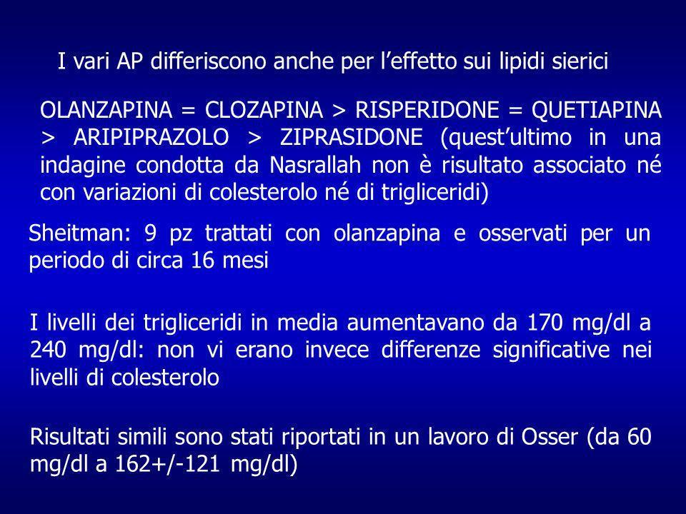 I vari AP differiscono anche per leffetto sui lipidi sierici OLANZAPINA = CLOZAPINA > RISPERIDONE = QUETIAPINA > ARIPIPRAZOLO > ZIPRASIDONE (questultimo in una indagine condotta da Nasrallah non è risultato associato né con variazioni di colesterolo né di trigliceridi) Sheitman: 9 pz trattati con olanzapina e osservati per un periodo di circa 16 mesi I livelli dei trigliceridi in media aumentavano da 170 mg/dl a 240 mg/dl: non vi erano invece differenze significative nei livelli di colesterolo Risultati simili sono stati riportati in un lavoro di Osser (da 60 mg/dl a 162+/-121 mg/dl)