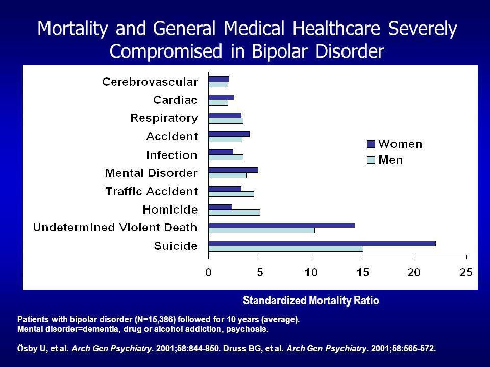Mortality and General Medical Healthcare Severely Compromised in Bipolar Disorder Patients with bipolar disorder (N=15,386) followed for 10 years (ave