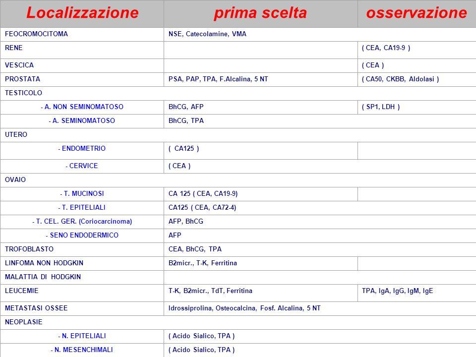 Localizzazioneprima sceltaosservazione FEOCROMOCITOMANSE, Catecolamine, VMA RENE( CEA, CA19-9 ) VESCICA( CEA ) PROSTATAPSA, PAP, TPA, F.Alcalina, 5 NT