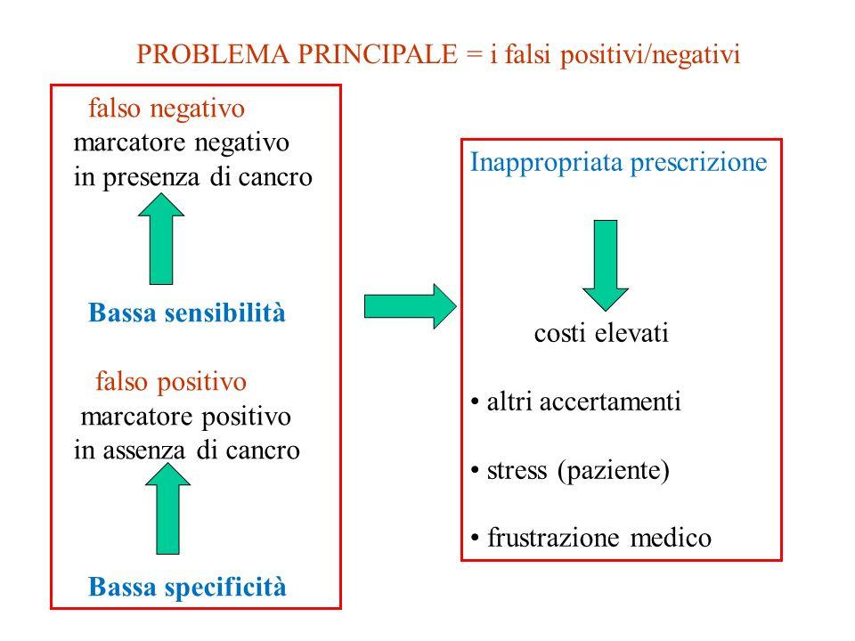 falso negativo marcatore negativo in presenza di cancro Bassa sensibilità falso positivo marcatore positivo in assenza di cancro Bassa specificità PRO