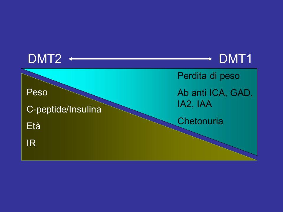 Peso C-peptide/Insulina Età IR Perdita di peso Ab anti ICA, GAD, IA2, IAA Chetonuria DMT1DMT2
