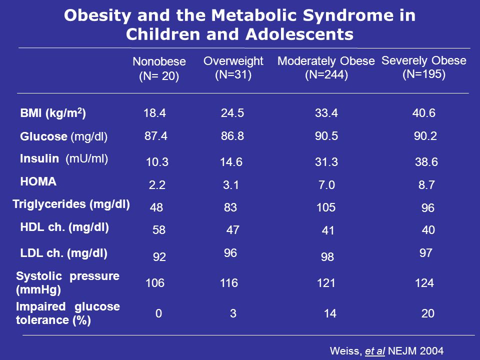Obesity and the Metabolic Syndrome in Children and Adolescents Weiss, et al NEJM 2004 Nonobese (N= 20) Overweight (N=31) Moderately Obese (N=244) Seve