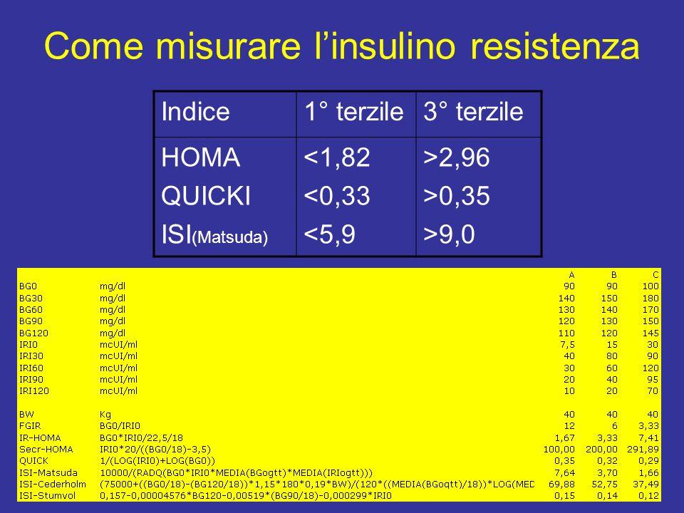 Come misurare linsulino resistenza Indice1° terzile3° terzile HOMA QUICKI ISI (Matsuda) <1,82 <0,33 <5,9 >2,96 >0,35 >9,0