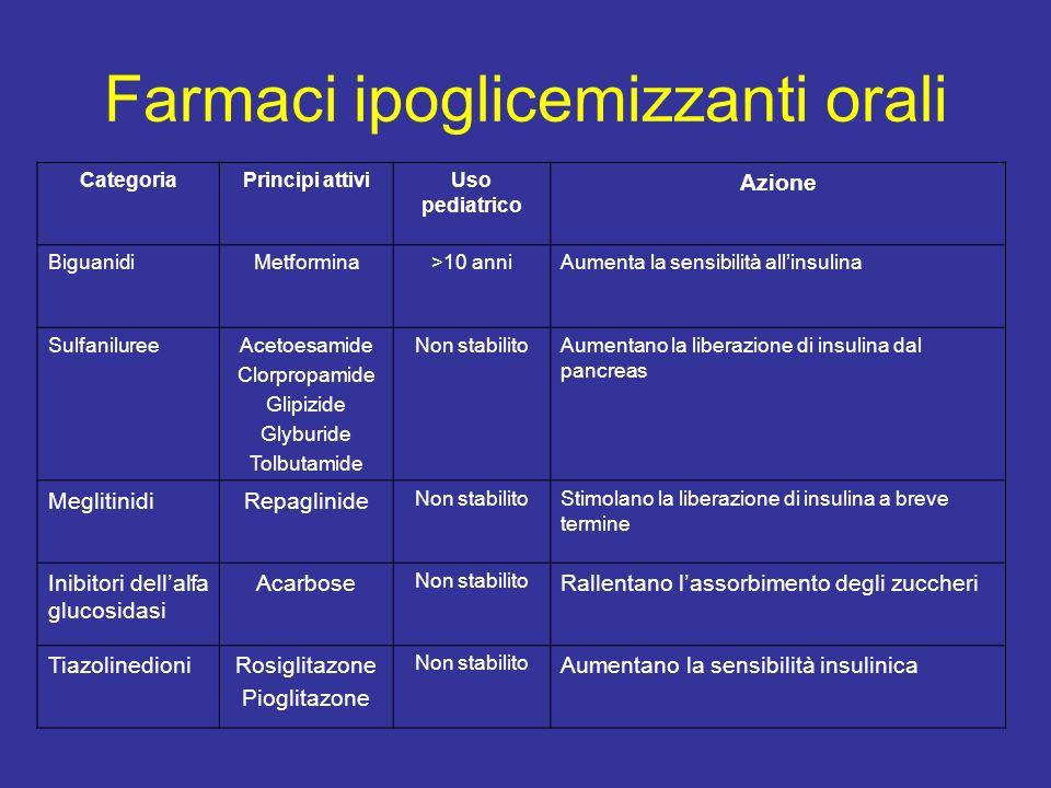Farmaci ipoglicemizzanti orali CategoriaPrincipi attiviUso pediatrico Azione BiguanidiMetformina>10 anniAumenta la sensibilità allinsulina SulfanilureeAcetoesamide Clorpropamide Glipizide Glyburide Tolbutamide Non stabilitoAumentano la liberazione di insulina dal pancreas MeglitinidiRepaglinide Non stabilitoStimolano la liberazione di insulina a breve termine Inibitori dellalfa glucosidasi Acarbose Non stabilito Rallentano lassorbimento degli zuccheri TiazolinedioniRosiglitazone Pioglitazone Non stabilito Aumentano la sensibilità insulinica