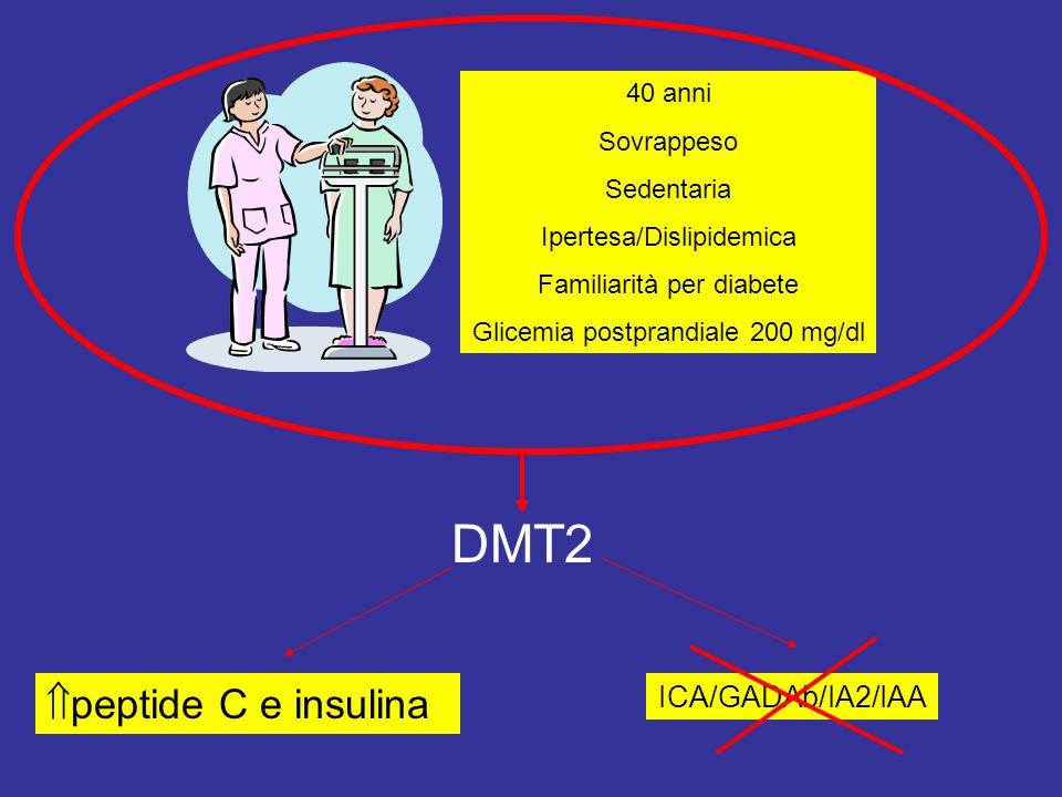 40 anni Sovrappeso Sedentaria Ipertesa/Dislipidemica Familiarità per diabete Glicemia postprandiale 200 mg/dl DMT2 ICA/GADAb/IA2/IAA peptide C e insulina